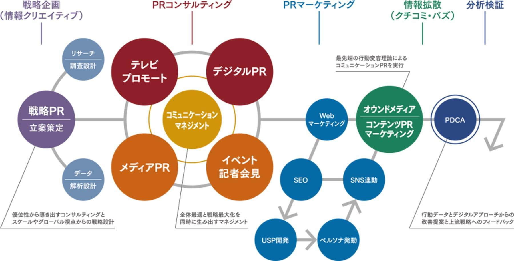 統合型デジタルPRマーケティング・ソリューション MENU