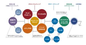 引用画像_広報戦略のフロンティアフレームワーク