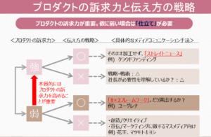 4つの戦略PRのスキーム図