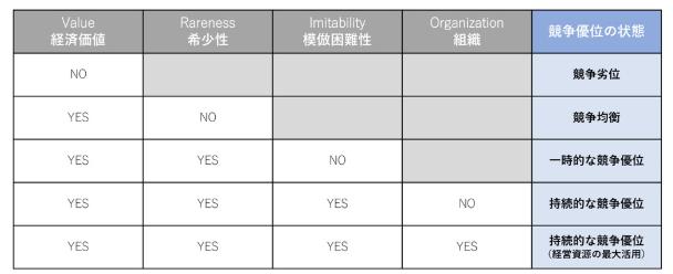 VRIO分析のフレームワーク